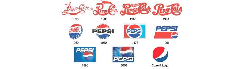Zmiana logotypu Pepsi na przestrzeni lat.
